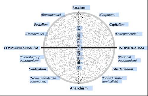 ideologychart